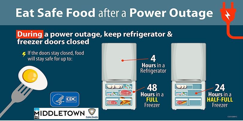 FOOD SAFETY AFTER POWER OUTAGE